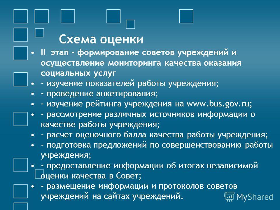 Схема оценки II этап - формирование советов учреждений и осуществление мониторинга качества оказания социальных услуг - изучение показателей работы учреждения; - проведение анкетирования; - изучение рейтинга учреждения на www.bus.gov.ru; - рассмотрен