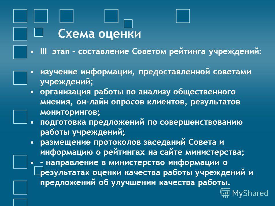 Схема оценки III этап – составление Советом рейтинга учреждений: изучение информации, предоставленной советами учреждений; организация работы по анализу общественного мнения, он-лайн опросов клиентов, результатов мониторингов; подготовка предложений