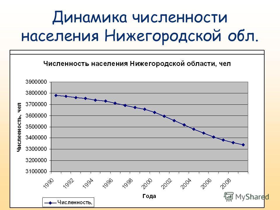 Динамика численности населения Нижегородской обл.