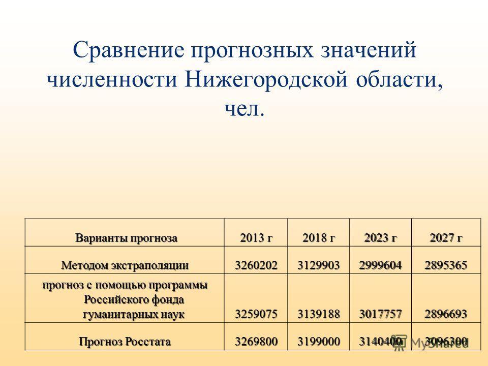Сравнение прогнозных значений численности Нижегородской области, чел. Варианты прогноза Варианты прогноза 2013 г 2018 г 2023 г 2027 г Методом экстраполяции 3260202312990329996042895365 прогноз с помощью программы Российского фонда гуманитарных наук 3