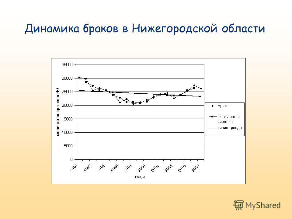 Динамика браков в Нижегородской области