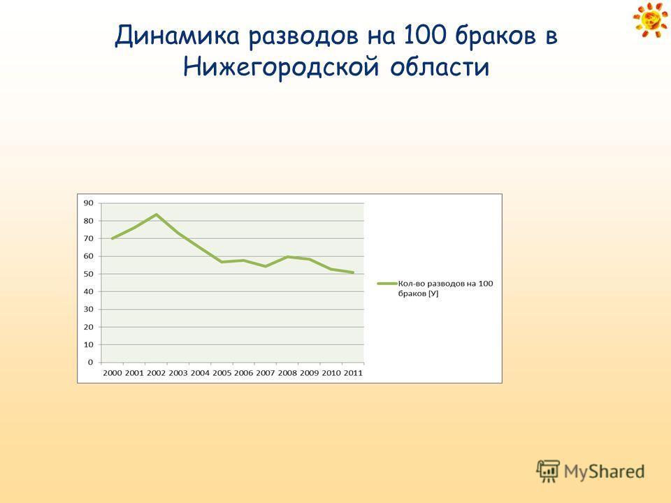 Динамика разводов на 100 браков в Нижегородской области