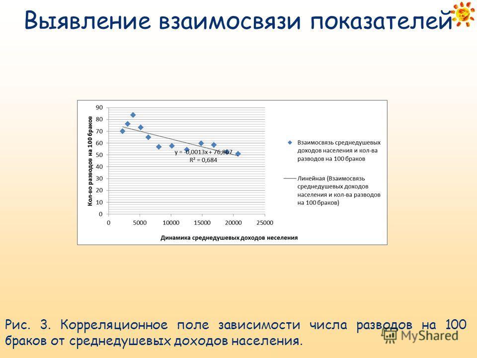 Рис. 3. Корреляционное поле зависимости числа разводов на 100 браков от среднедушевых доходов населения. Выявление взаимосвязи показателей