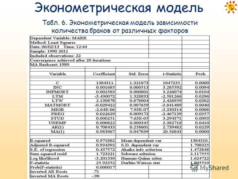 Табл. 6. Эконометрическая модель зависимости количества браков от различных факторов Эконометрическая модель