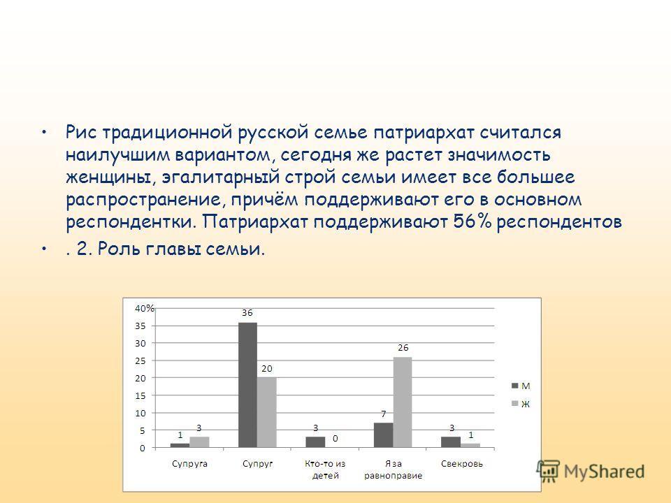 Рис традиционной русской семье патриархат считался наилучшим вариантом, сегодня же растет значимость женщины, эгалитарный строй семьи имеет все большее распространение, причём поддерживают его в основном респондентки. Патриархат поддерживают 56% респ