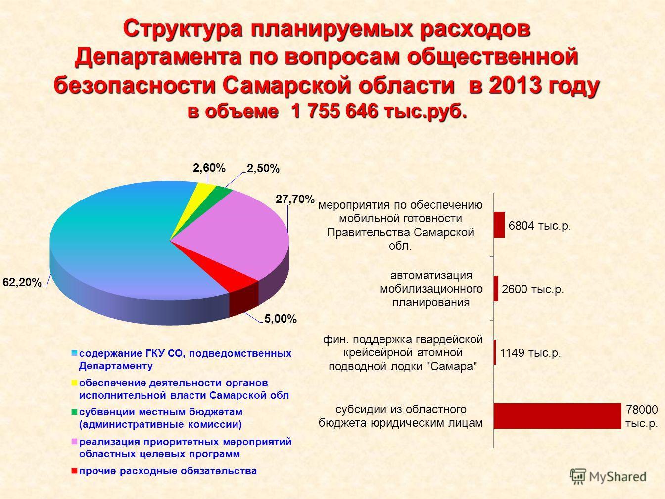 Структура планируемых расходов Департамента по вопросам общественной безопасности Самарской области в 2013 году в объеме 1 755 646 тыс.руб.