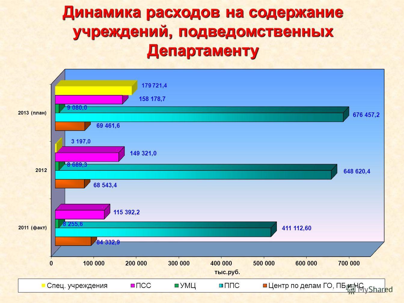 Динамика расходов на содержание учреждений, подведомственных Департаменту
