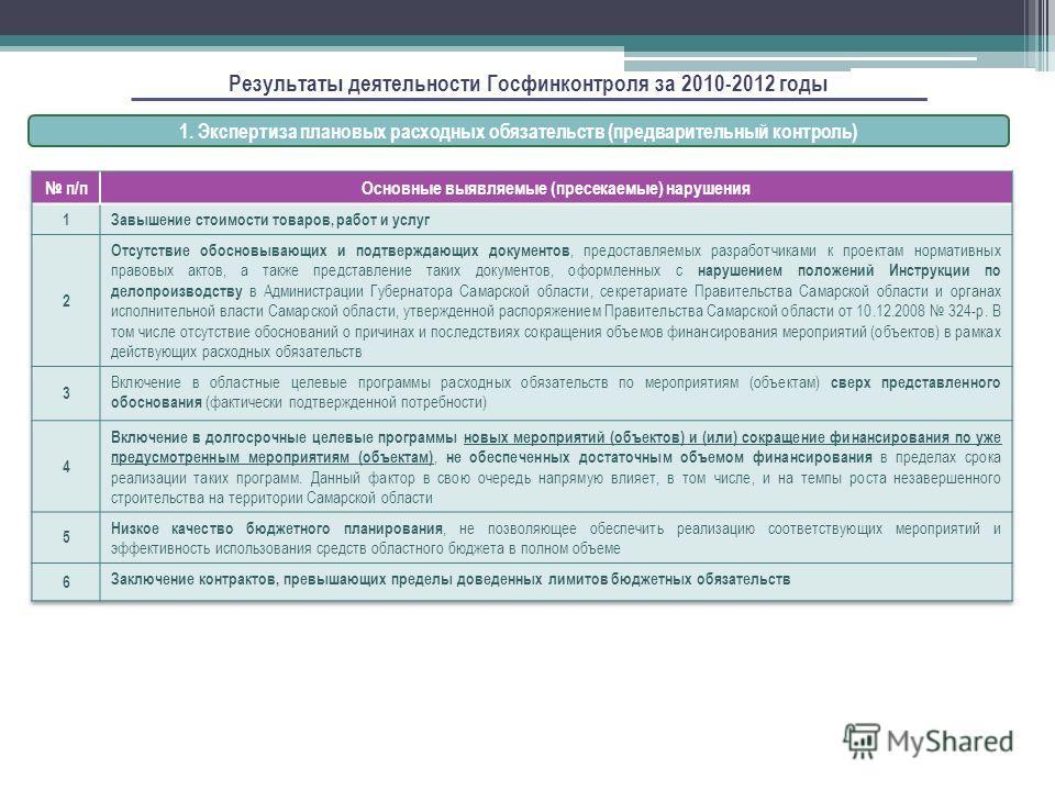 Результаты деятельности Госфинконтроля за 2010-2012 годы 1. Экспертиза плановых расходных обязательств (предварительный контроль)
