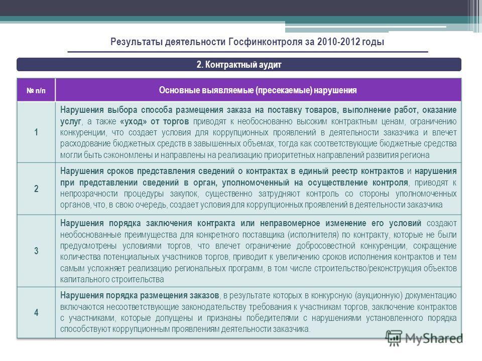 2. Контрактный аудит Результаты деятельности Госфинконтроля за 2010-2012 годы
