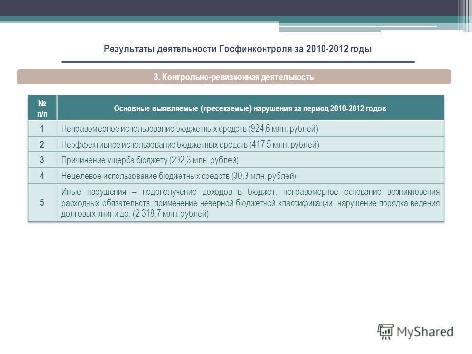 Результаты деятельности Госфинконтроля за 2010-2012 годы 3. Контрольно-ревизионная деятельность