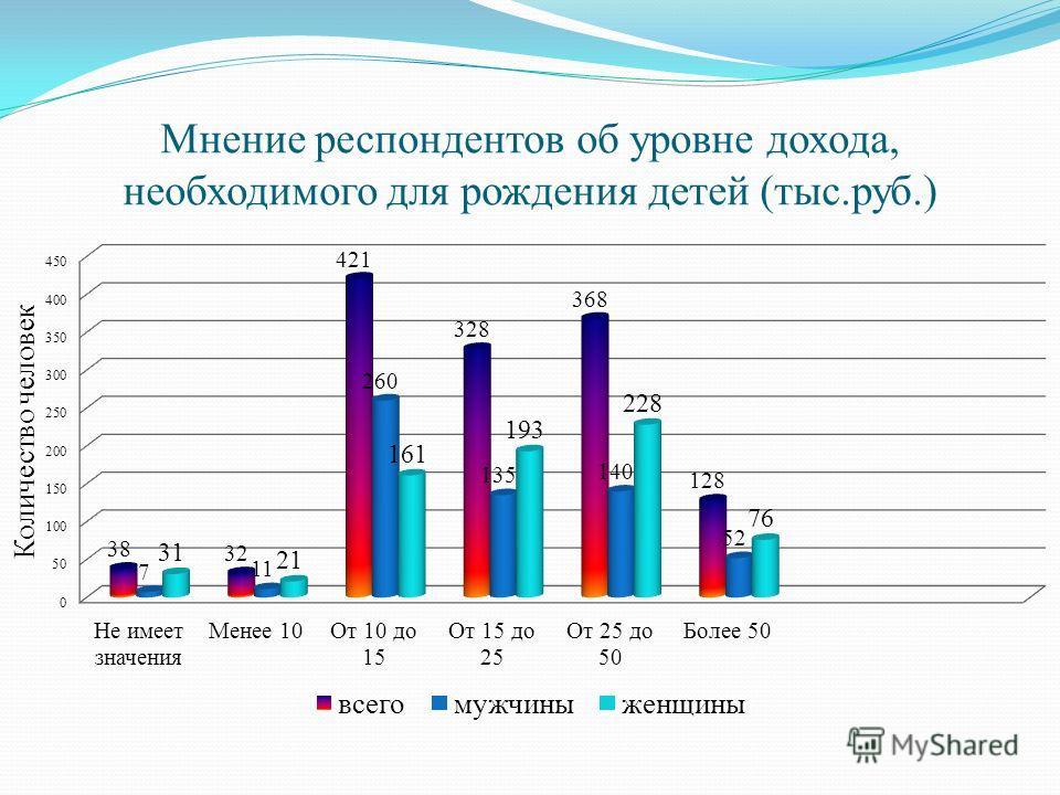 Мнение респондентов об уровне дохода, необходимого для рождения детей (тыс.руб.)