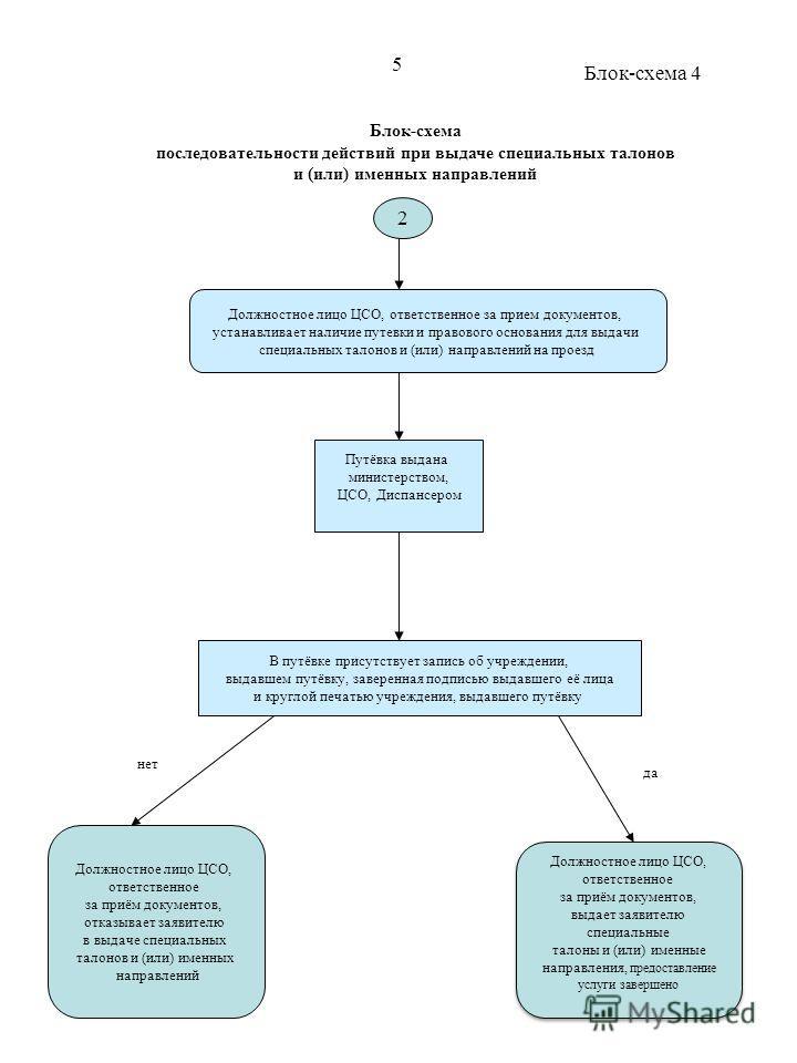 Блок-схема последовательности действий при выдаче специальных талонов и (или) именных направлений Должностное лицо ЦСО, ответственное за прием документов, устанавливает наличие путевки и правового основания для выдачи специальных талонов и (или) напр