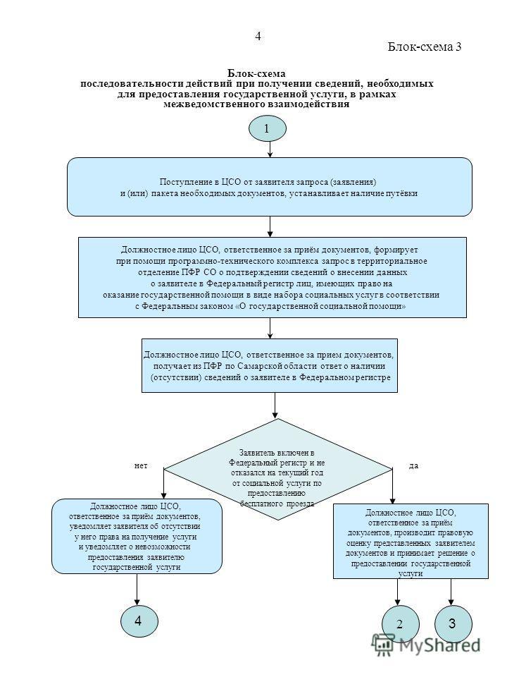 Блок-схема последовательности действий при получении сведений, необходимых для предоставления государственной услуги, в рамках межведомственного взаимодействия Поступление в ЦСО от заявителя запроса (заявления) и (или) пакета необходимых документов,