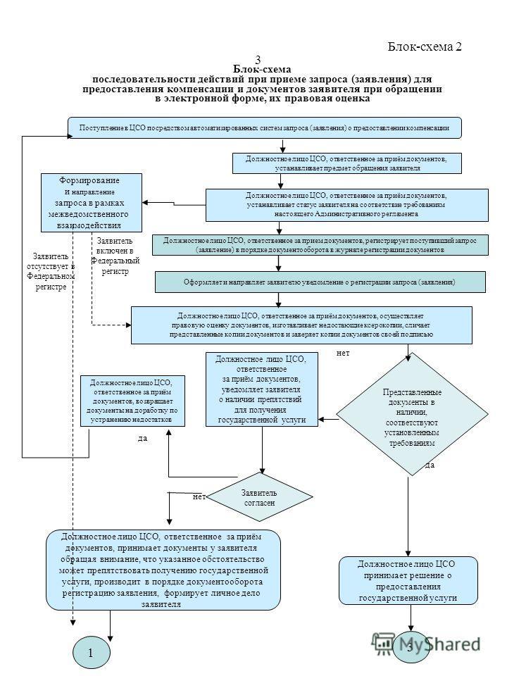Блок-схема последовательности действий при приеме запроса (заявления) для предоставления компенсации и документов заявителя при обращении в электронной форме, их правовая оценка Поступление в ЦСО посредством автоматизированных систем запроса (заявлен