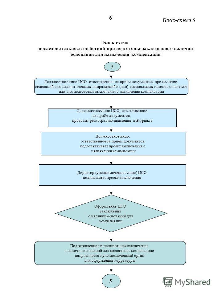 Блок-схема последовательности действий при подготовке заключения о наличии основания для назначения компенсации Должностное лицо ЦСО, ответственное за приём документов, при наличии оснований для выдачи именных направлений и (или) специальных талонов