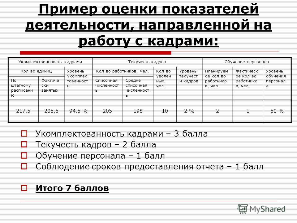 Пример оценки показателей деятельности, направленной на работу с кадрами: Укомплектованность кадрами – 3 балла Текучесть кадров – 2 балла Обучение персонала – 1 балл Соблюдение сроков предоставления отчета – 1 балл Итого 7 баллов Укомплектованность к