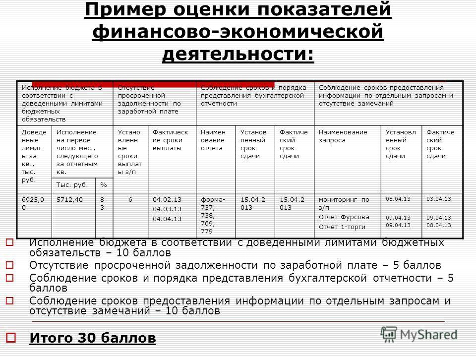 Пример оценки показателей финансово-экономической деятельности: Исполнение бюджета в соответствии с доведенными лимитами бюджетных обязательств – 10 баллов Отсутствие просроченной задолженности по заработной плате – 5 баллов Соблюдение сроков и поряд