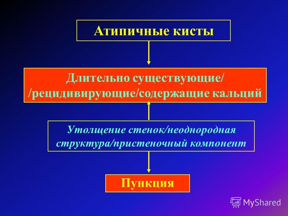 Атипичные кисты Длительно существующие/ /рецидивирующие/содержащие кальций Пункция Утолщение стенок/неоднородная структура/пристеночный компонент
