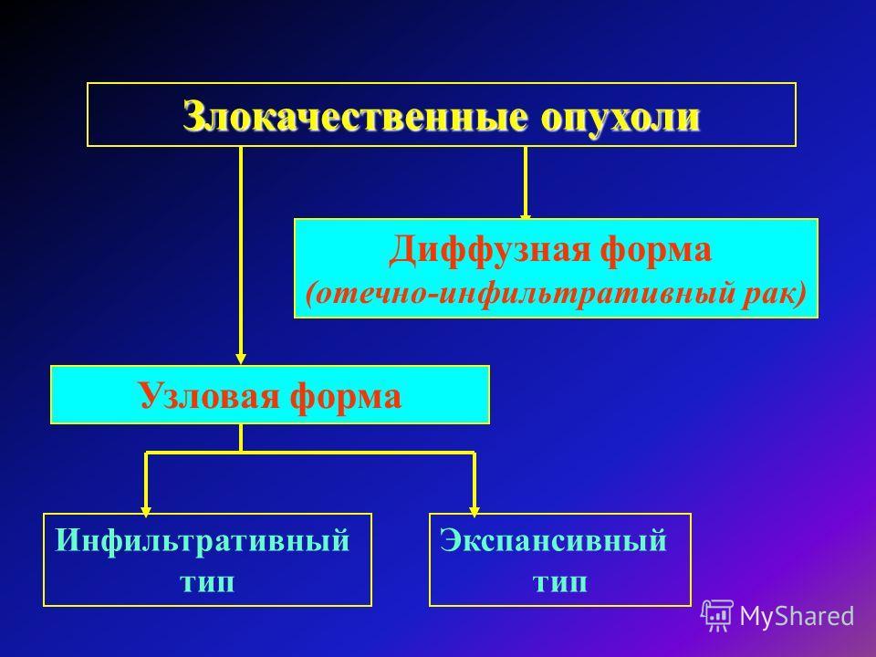 Злокачественные опухоли Узловая форма Диффузная форма (отечно-инфильтративный рак) Инфильтративный тип Экспансивный тип