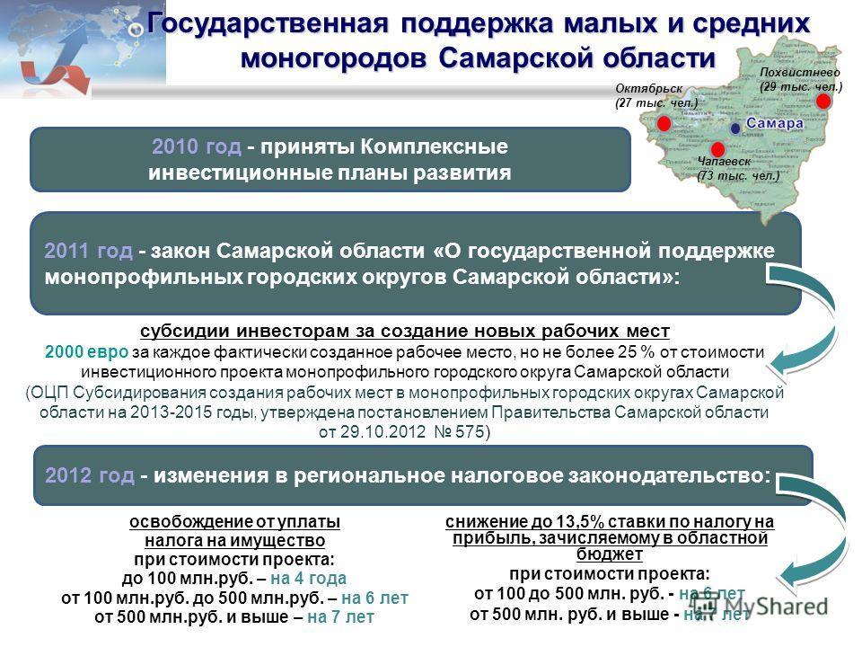 Государственная поддержка малых и средних моногородов Самарской области 2012 год - изменения в региональное налоговое законодательство: 2010 год - приняты Комплексные инвестиционные планы развития 2011 год - закон Самарской области «О государственной