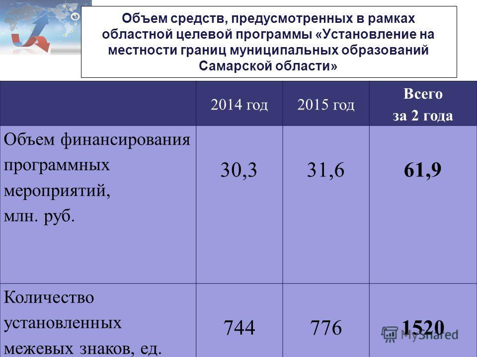 Объем средств, предусмотренных в рамках областной целевой программы «Установление на местности границ муниципальных образований Самарской области» 2014 год2015 год Всего за 2 года Объем финансирования программных мероприятий, млн. руб. 30,331,661,9 К