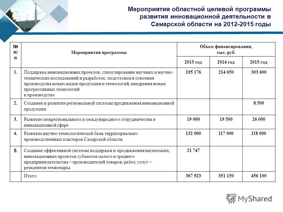 Мероприятия областной целевой программы развития инновационной деятельности в Самарской области на 2012-2015 годы п/ п Мероприятия программы Объем финансирования, тыс. руб. 2013 год2014 год2015 год 1.Поддержка инновационных проектов, стимулирование н