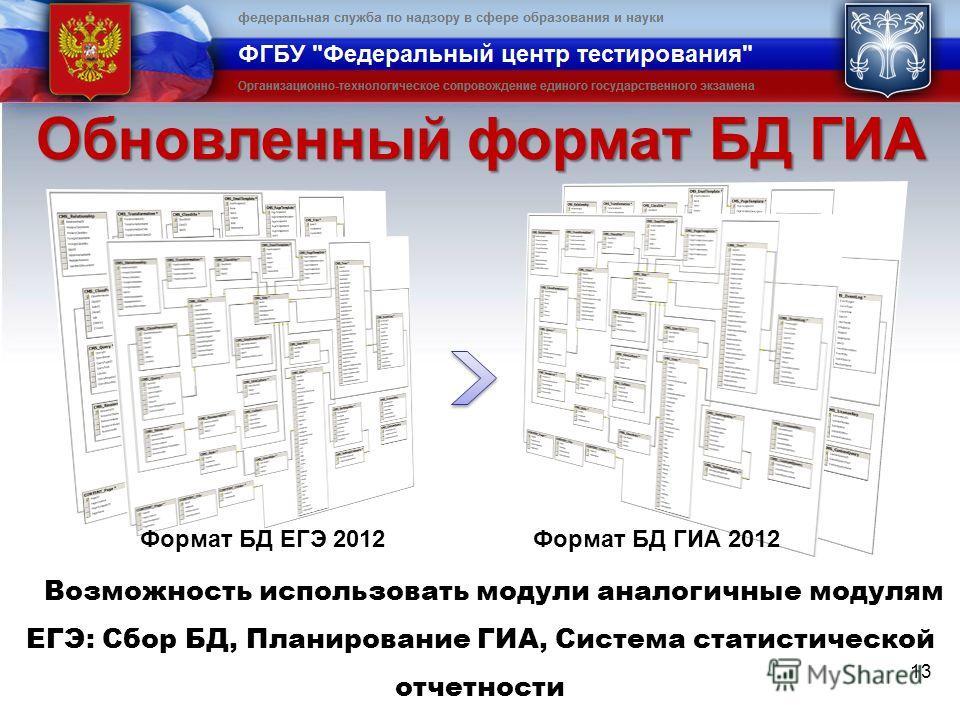 Обновленный формат БД ГИА 13 Возможность использовать модули аналогичные модулям ЕГЭ: Сбор БД, Планирование ГИА, Система статистической отчетности Формат БД ЕГЭ 2012Формат БД ГИА 2012