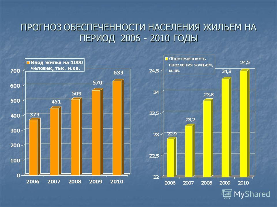 ПРОГНОЗ ОБЕСПЕЧЕННОСТИ НАСЕЛЕНИЯ ЖИЛЬЕМ НА ПЕРИОД 2006 - 2010 ГОДЫ