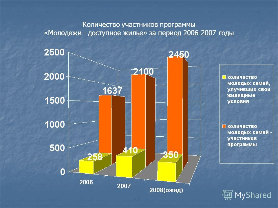 Количество участников программы «Молодежи - доступное жилье» за период 2006-2007 годы