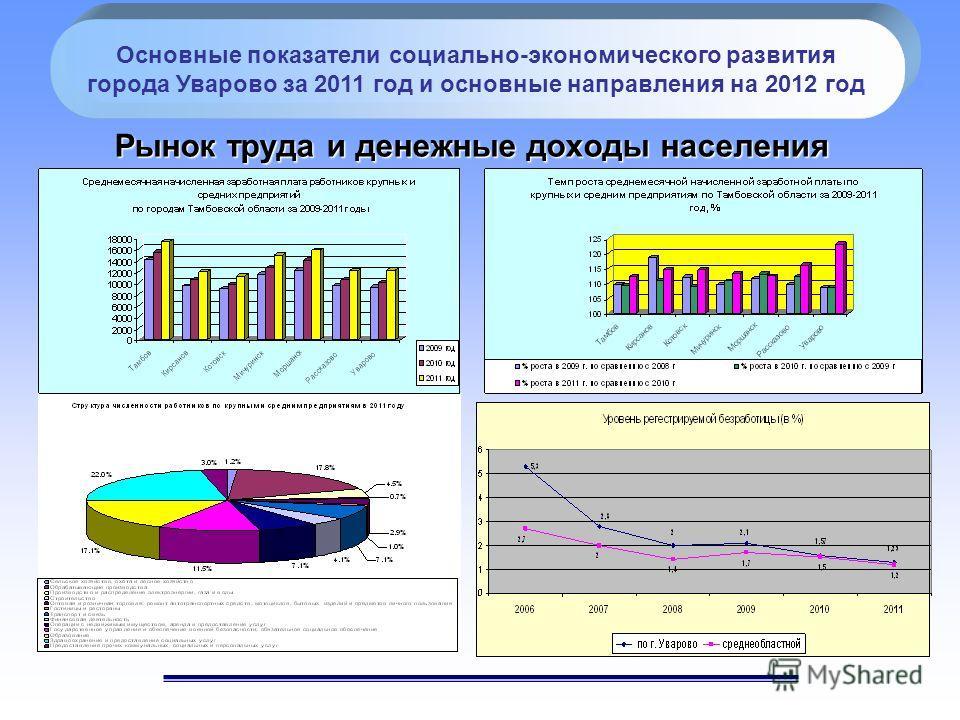 Рынок труда и денежные доходы населения Основные показатели социально-экономического развития города Уварово за 2011 год и основные направления на 2012 год