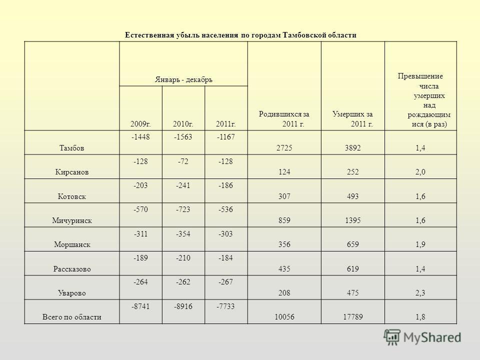 Естественная убыль населения по городам Тамбовской области Январь - декабрь Родившихся за 2011 г. Умерших за 2011 г. Превышение числа умерших над рождающим ися (в раз) 2009г.2010г.2011г. Тамбов -1448-1563-1167 272538921,4 Кирсанов -128-72-128 1242522