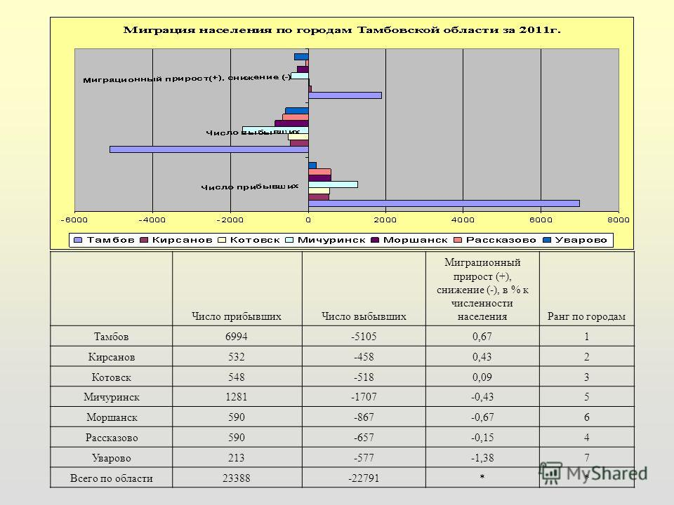 Миграция населения за 2011 год по городам Тамбовской области Число прибывшихЧисло выбывших Миграционный прирост (+), снижение (-), в % к численности населенияРанг по городам Тамбов6994-51050,671 Кирсанов532-4580,432 Котовск548-5180,093 Мичуринск1281-