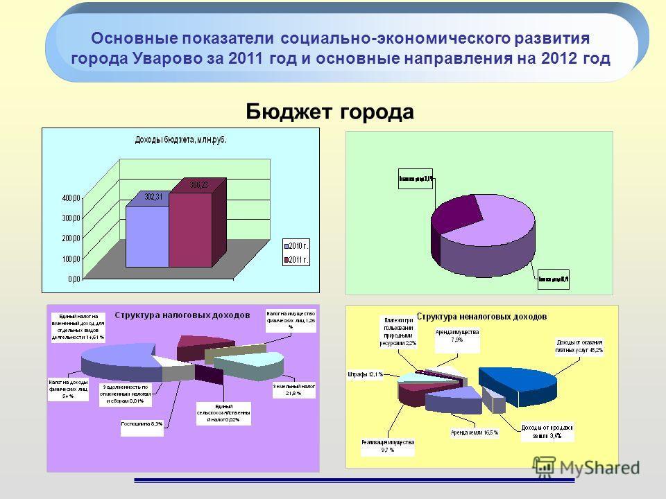 Бюджет города Основные показатели социально-экономического развития города Уварово за 2011 год и основные направления на 2012 год