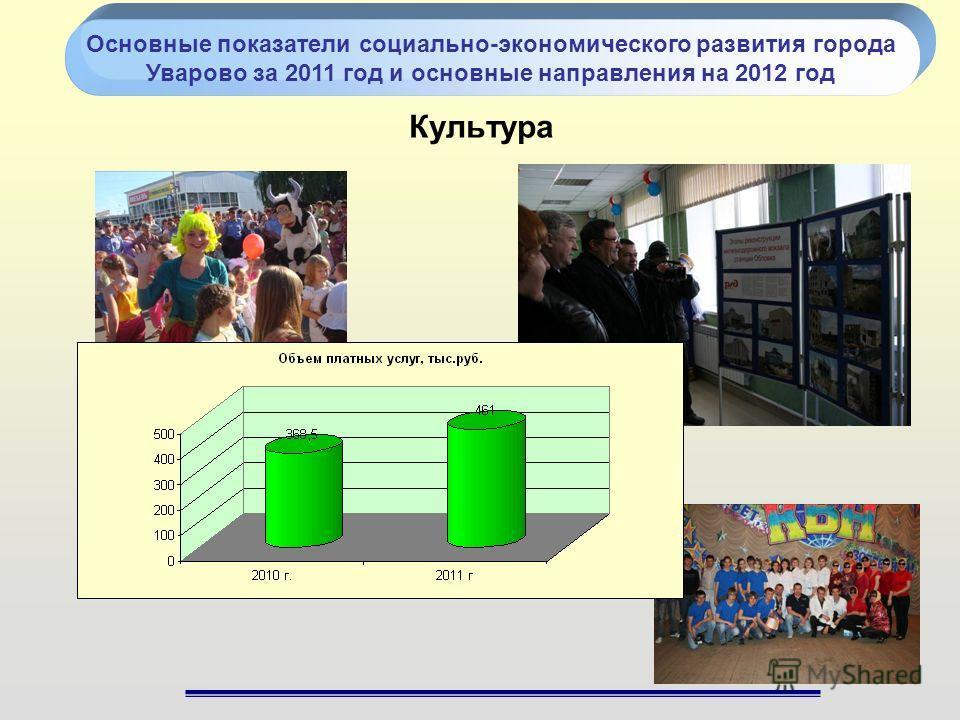 Культура Основные показатели социально-экономического развития города Уварово за 2011 год и основные направления на 2012 год