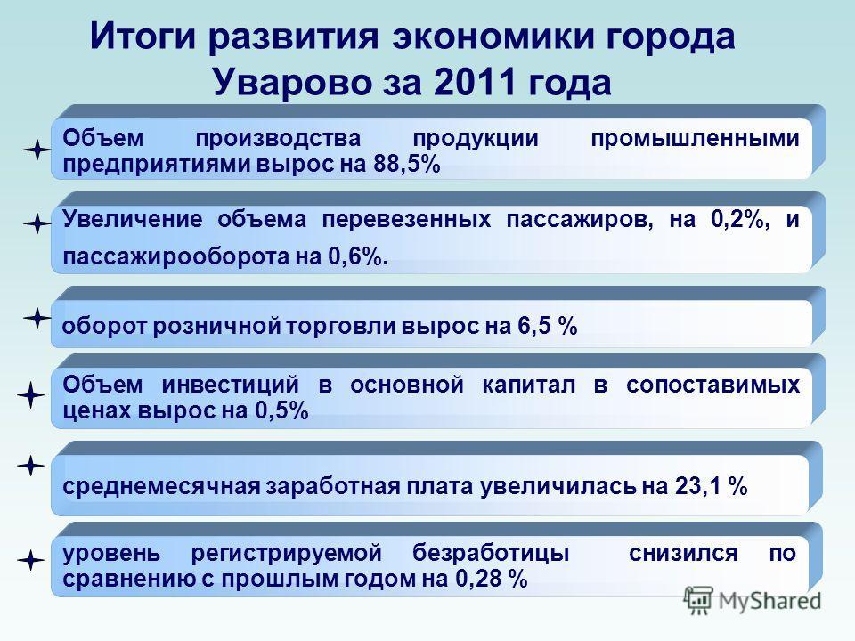 Итоги развития экономики города Уварово за 2011 года Объем производства продукции промышленными предприятиями вырос на 88,5% Увеличение объема перевезенных пассажиров, на 0,2%, и пассажирооборота на 0,6%. среднемесячная заработная плата увеличилась н