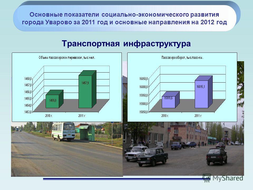 Транспортная инфраструктура Основные показатели социально-экономического развития города Уварово за 2011 год и основные направления на 2012 год