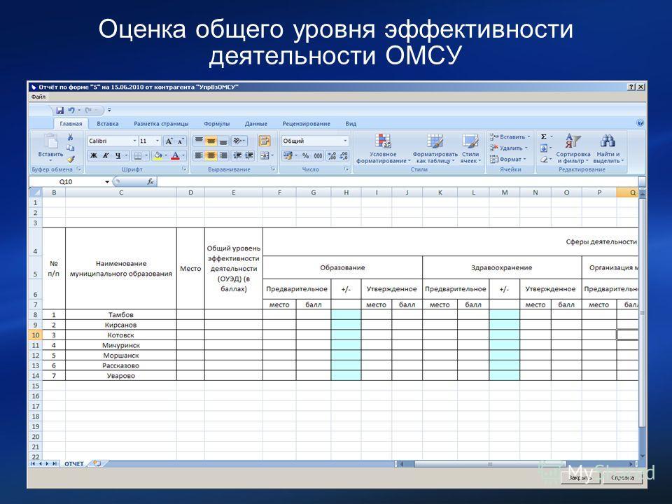 Оценка общего уровня эффективности деятельности ОМСУ