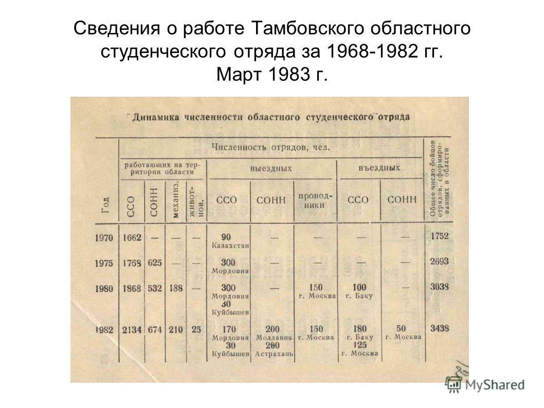 Сведения о работе Тамбовского областного студенческого отряда за 1968-1982 гг. Март 1983 г.