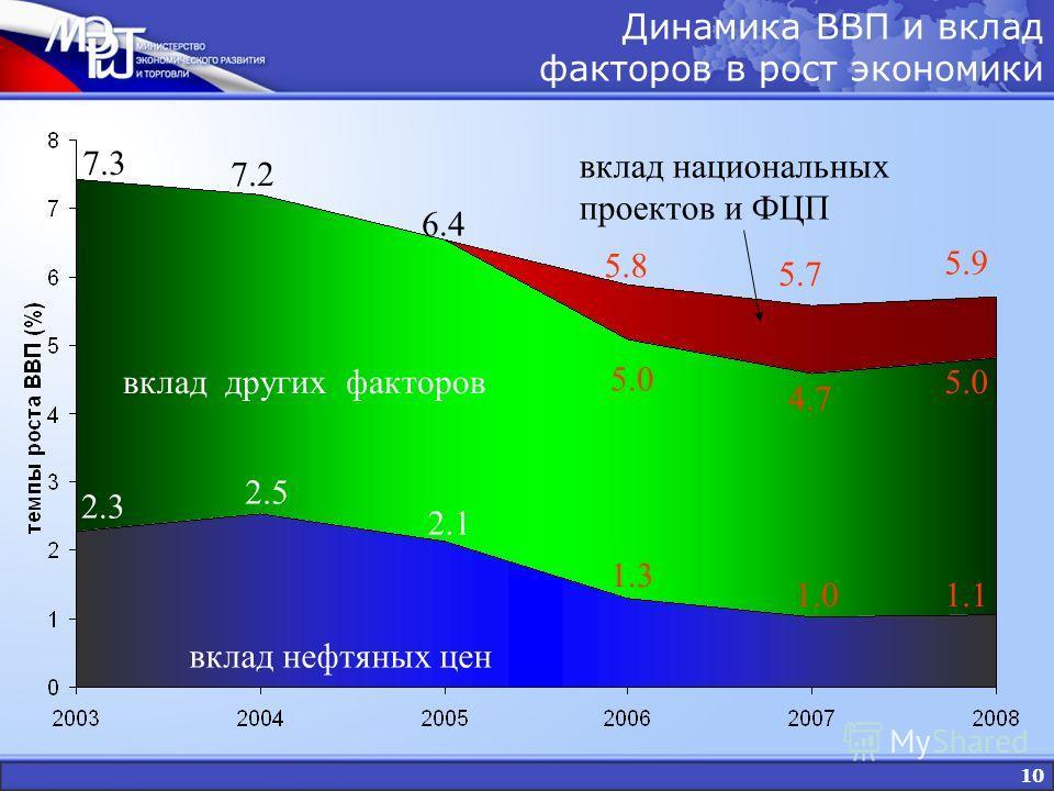 10 вклад нефтяных цен вклад других факторов вклад национальных проектов и ФЦП 7.3 7.2 6.4 5.8 5.7 5.9 2.3 2.5 2.1 1.3 1.01.1 5.0 4.7 5.0 Динамика ВВП и вклад факторов в рост экономики