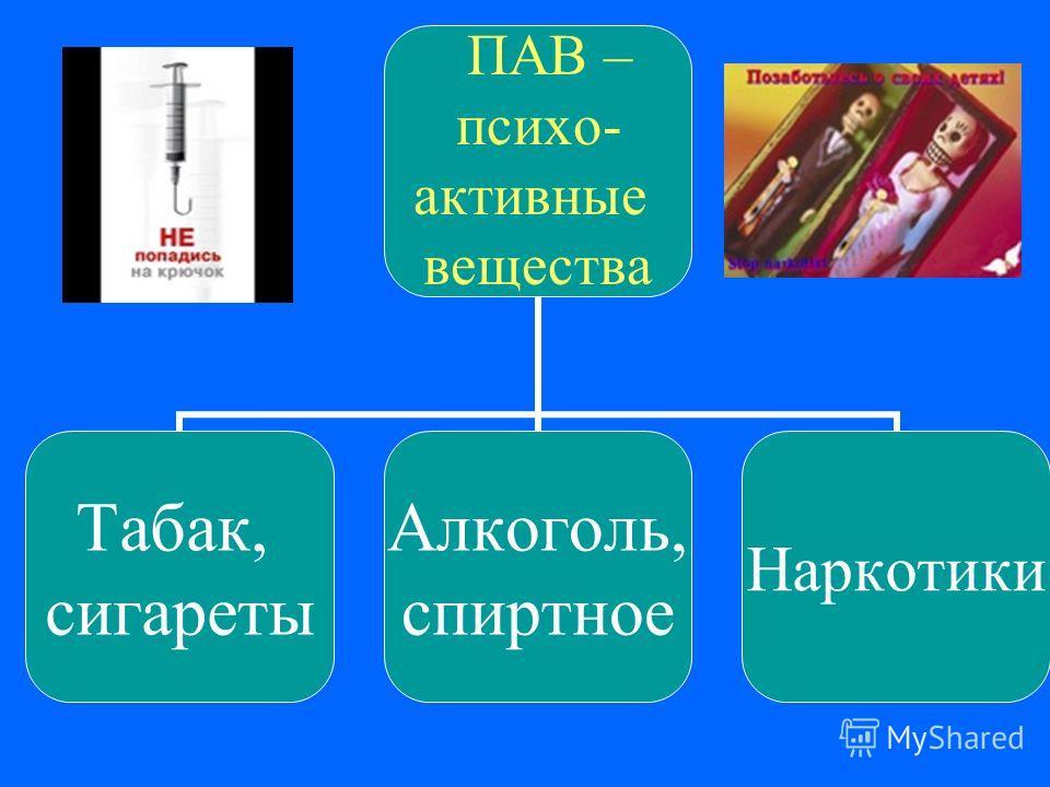 ПАВ – психо- активные вещества Табак, сигареты Алкоголь, спиртное Наркотики