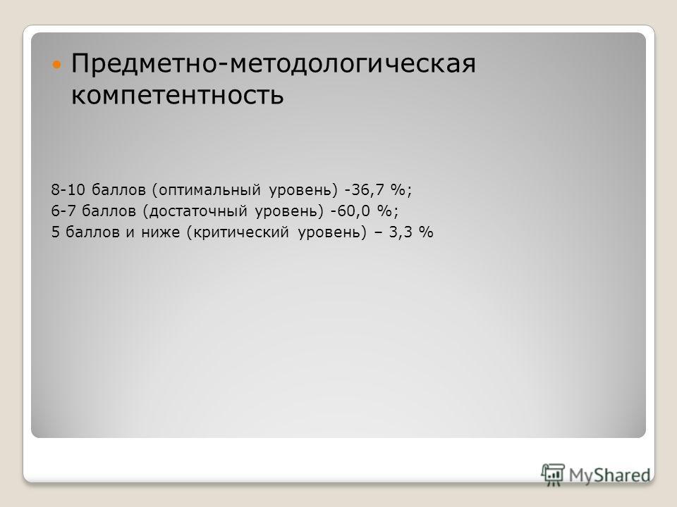 Предметно-методологическая компетентность 8-10 баллов (оптимальный уровень) -36,7 %; 6-7 баллов (достаточный уровень) -60,0 %; 5 баллов и ниже (критический уровень) – 3,3 %