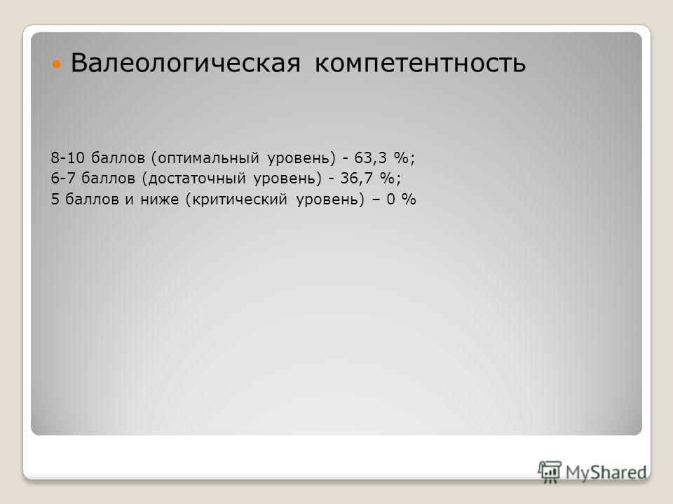 Валеологическая компетентность 8-10 баллов (оптимальный уровень) - 63,3 %; 6-7 баллов (достаточный уровень) - 36,7 %; 5 баллов и ниже (критический уровень) – 0 %