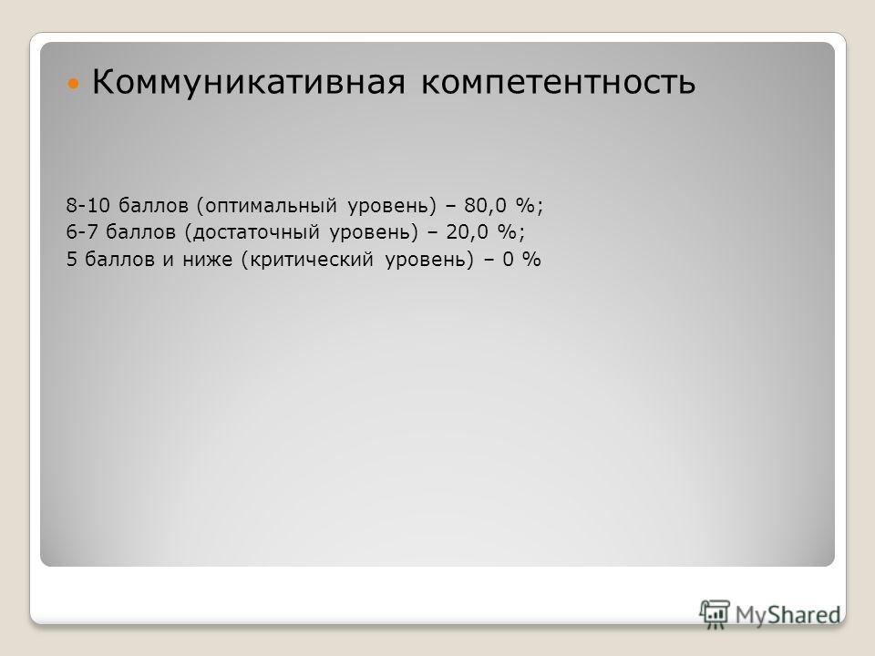 Коммуникативная компетентность 8-10 баллов (оптимальный уровень) – 80,0 %; 6-7 баллов (достаточный уровень) – 20,0 %; 5 баллов и ниже (критический уровень) – 0 %