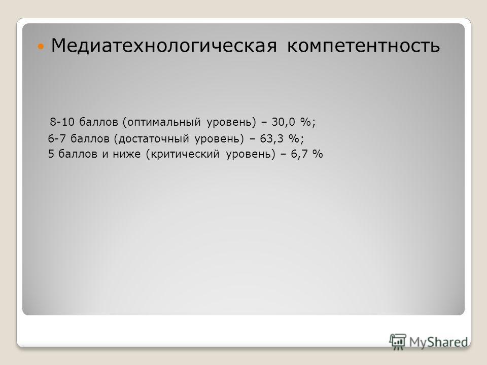 Медиатехнологическая компетентность 8-10 баллов (оптимальный уровень) – 30,0 %; 6-7 баллов (достаточный уровень) – 63,3 %; 5 баллов и ниже (критический уровень) – 6,7 %