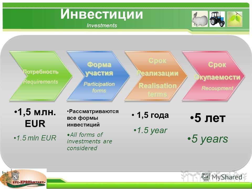 www.themegallery.com Инвестиции Investments ПотребностьRequirements 1,5 млн. EUR 1.5 mln EUR Рассматриваются все формы инвестиций All forms of investments are considered 1,5 года 1.5 year 5 лет 5 years Форма участия Participation forms СрокРеализации