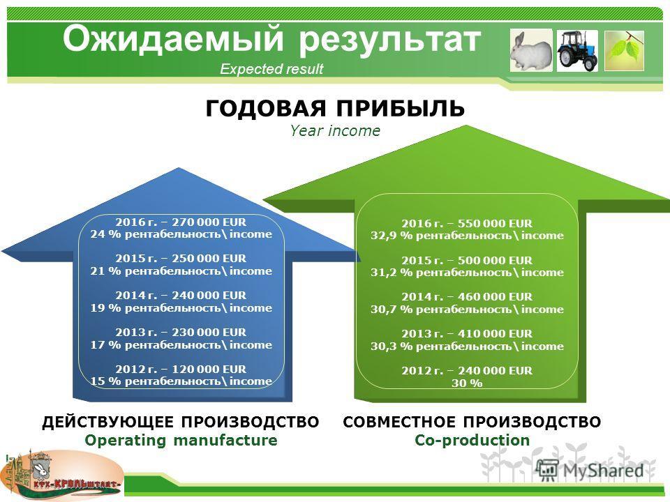 www.themegallery.com Ожидаемый результат Expected result ДЕЙСТВУЮЩЕЕ ПРОИЗВОДСТВО Operating manufacture СОВМЕСТНОЕ ПРОИЗВОДСТВО Co-production 2016 г. – 270 000 EUR 24 % рентабельность\ income 2015 г. – 250 000 EUR 21 % рентабельность\ income 2014 г.