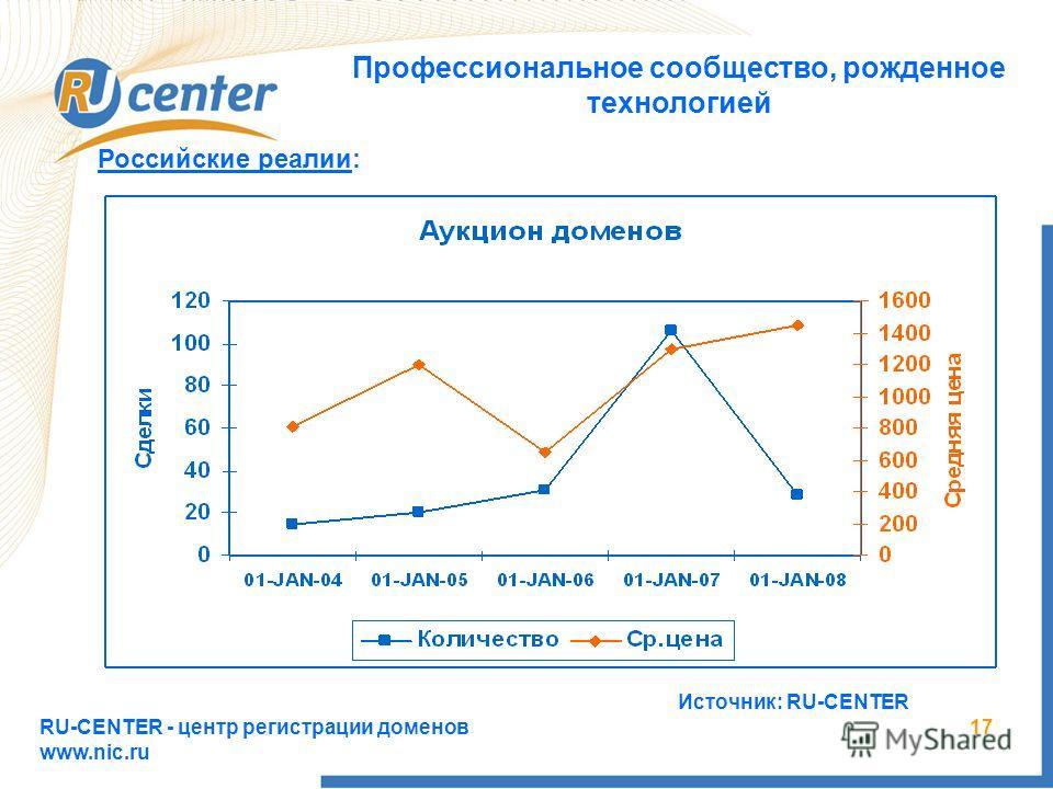 RU-CENTER - центр регистрации доменов www.nic.ru 17 Профессиональное сообщество, рожденное технологией Российские реалии: Источник: RU-CENTER