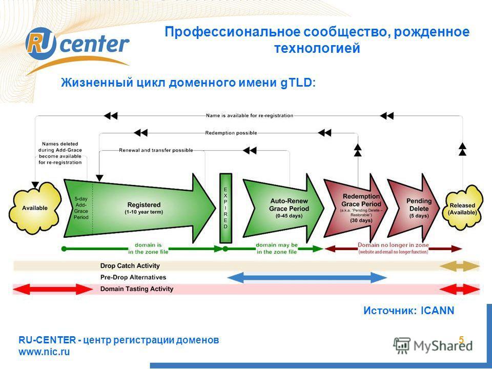RU-CENTER - центр регистрации доменов www.nic.ru 5 Профессиональное сообщество, рожденное технологией Жизненный цикл доменного имени gTLD: Источник: ICANN