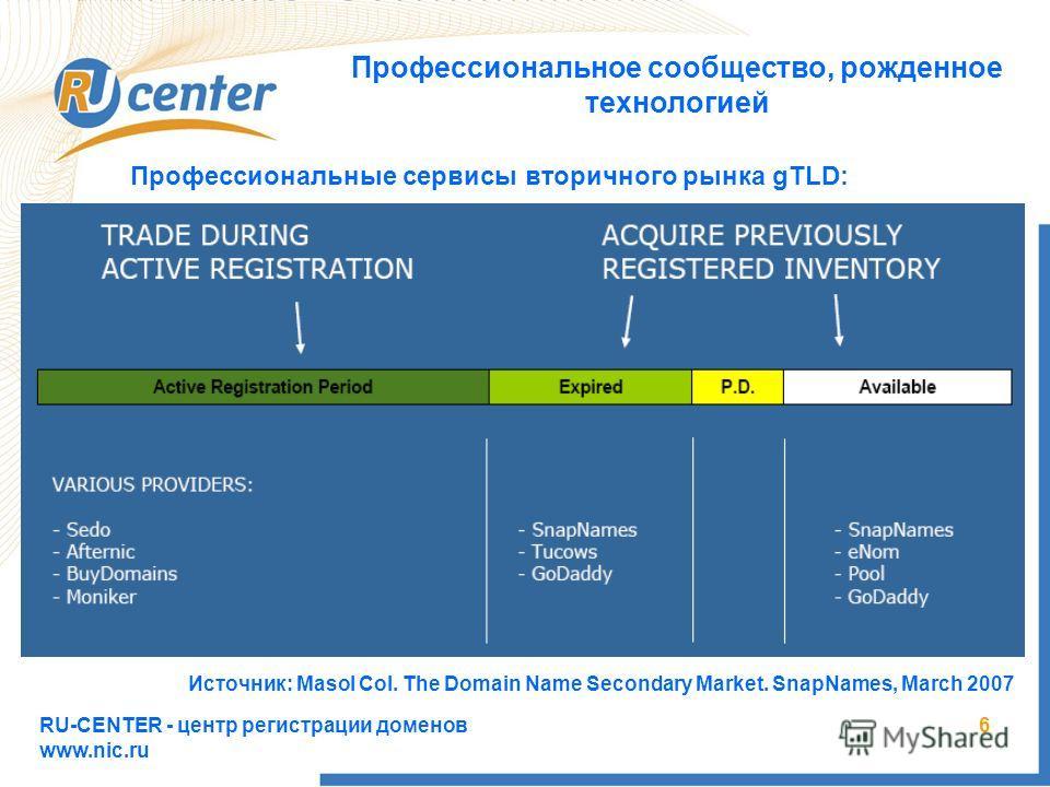 RU-CENTER - центр регистрации доменов www.nic.ru 6 Профессиональное сообщество, рожденное технологией Профессиональные сервисы вторичного рынка gTLD: Источник: Masol Col. The Domain Name Secondary Market. SnapNames, March 2007