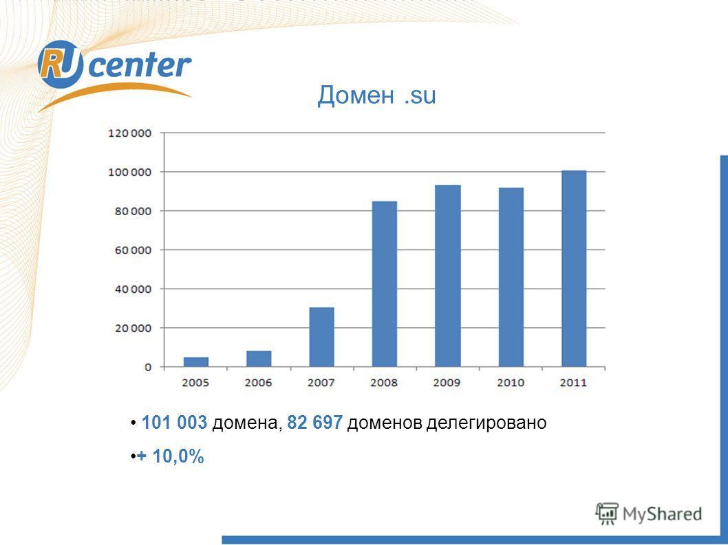 Домен.su 101 003 домена, 82 697 доменов делегировано + 10,0%
